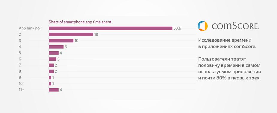 Исследование времени, которое мы проводим в приложениях